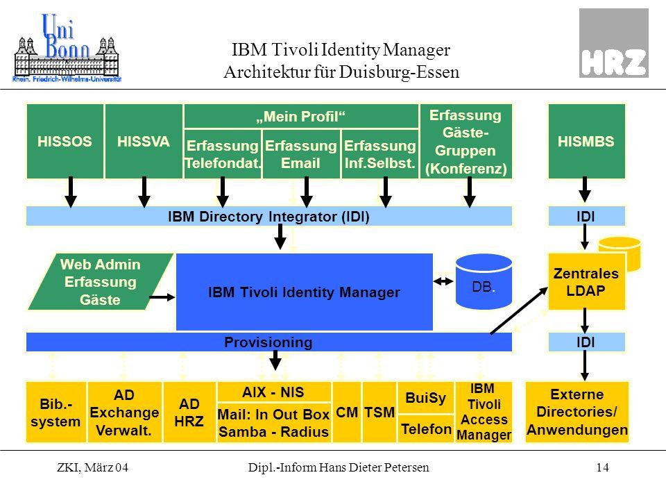 ZKI, März 0414Dipl.-Inform Hans Dieter Petersen IBM Tivoli Identity Manager Architektur für Duisburg-Essen HISSOSHISSVA Erfassung Inf.Selbst. Erfassun