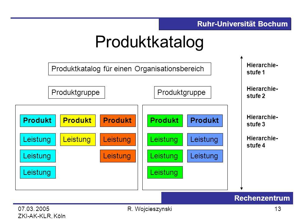Ruhr-Universität Bochum Rechenzentrum 07.03. 2005 ZKI-AK-KLR, Köln R. Wojcieszynski13 Produktkatalog Produktkatalog für einen Organisationsbereich Pro