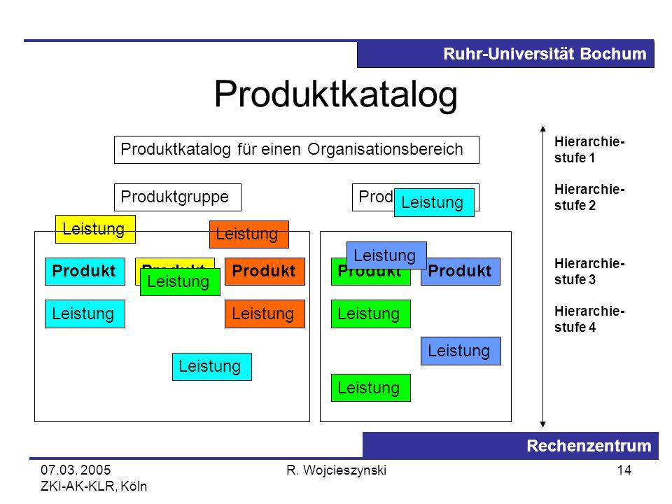 Ruhr-Universität Bochum Rechenzentrum 07.03. 2005 ZKI-AK-KLR, Köln R. Wojcieszynski14 Produktkatalog Produktkatalog für einen Organisationsbereich Pro