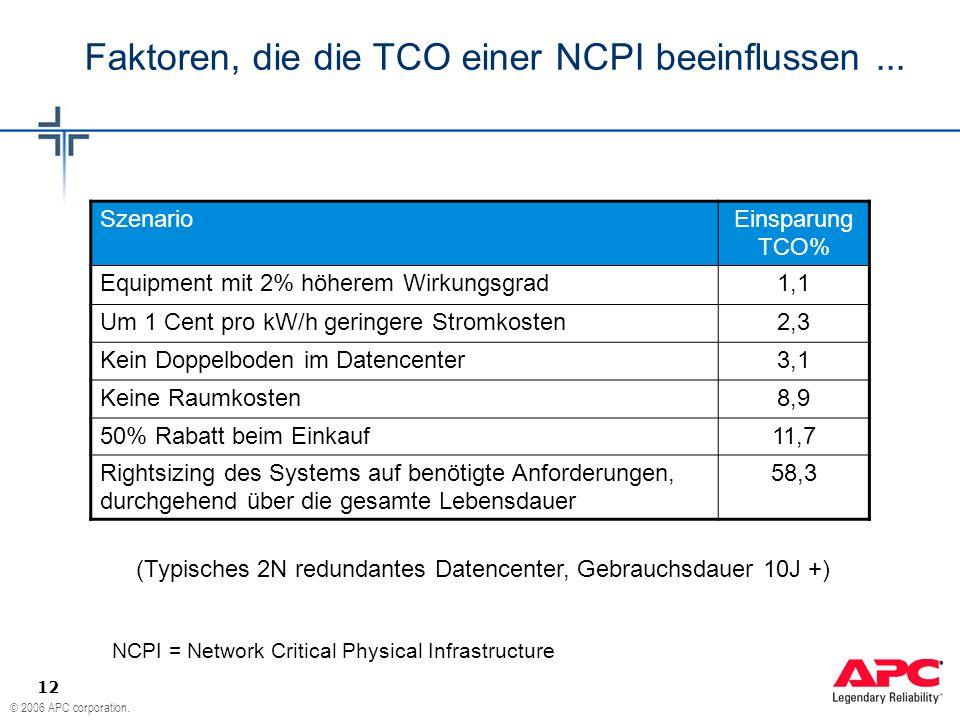 © 2006 APC corporation. 12 Faktoren, die die TCO einer NCPI beeinflussen... (Typisches 2N redundantes Datencenter, Gebrauchsdauer 10J +) Szenario Eins