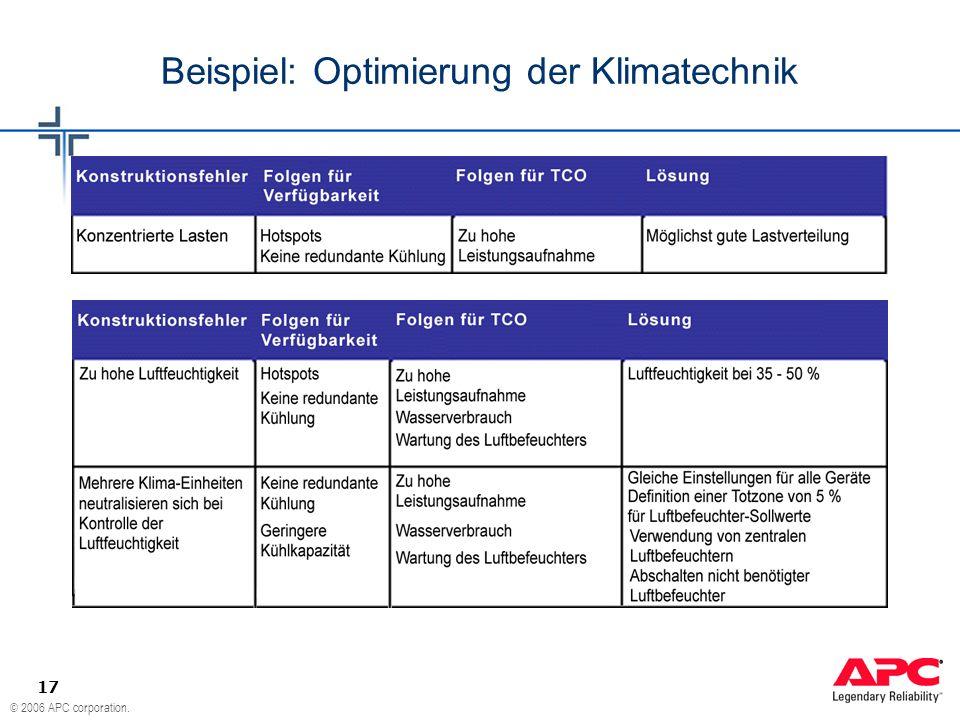 © 2006 APC corporation. 17 Beispiel: Optimierung der Klimatechnik