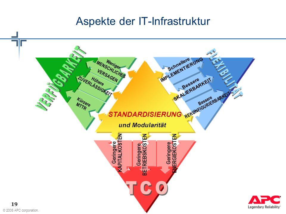 © 2006 APC corporation. 19 Aspekte der IT-Infrastruktur STANDARDISIERUNG und Modularität Kürzere MTTR Höhere ZUVERLÄSSIGKEIT Weniger MENSCHLICHES VERS