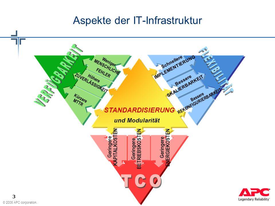 © 2006 APC corporation. 3 Aspekte der IT-Infrastruktur STANDARDISIERUNG und Modularität Kürzere MTTR Höhere ZUVERLÄSSIGKEIT Weniger MENSCHLICHE FEHLER