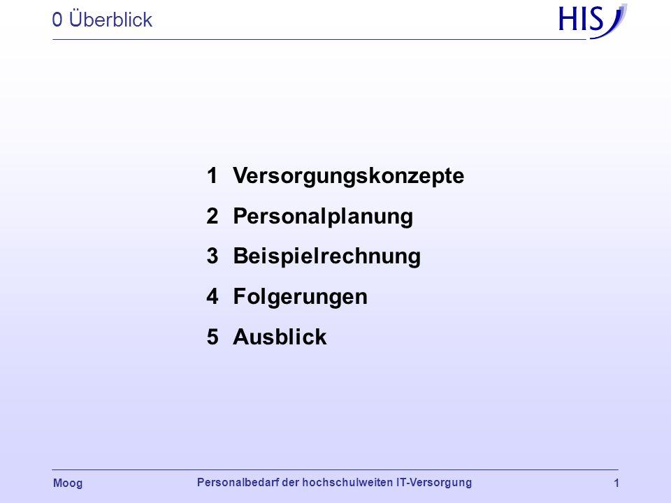 Dr. Horst Moog Personalbedarf der hochschulweiten IT-Versorgung HIS-Grundlagenuntersuchung IT-Dienste an Universitäten und Fachhochschulen ZKI-Herbstt