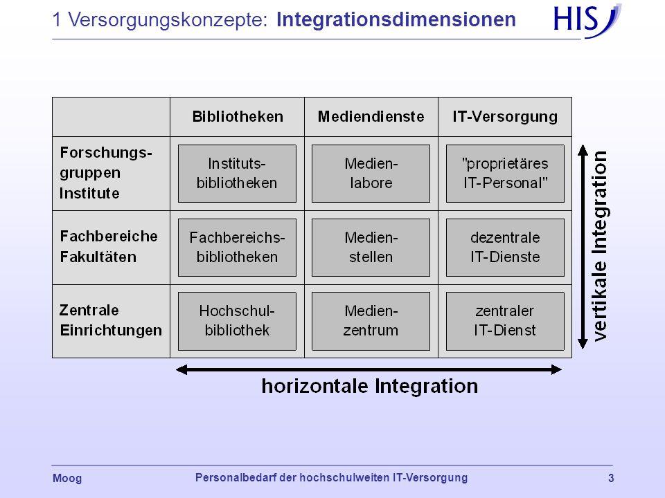Moog Personalbedarf der hochschulweiten IT-Versorgung 2 1 Versorgungskonzepte: Entwicklung 1990 2000 zentrale EDV- Versorgung verteilte kooperative IT
