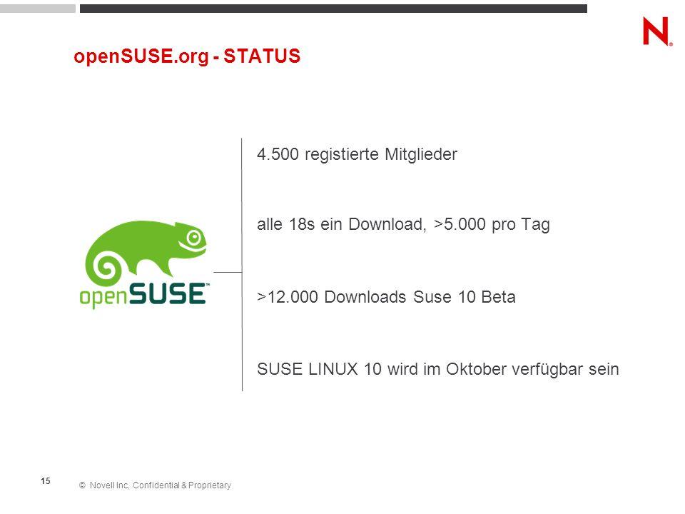 © Novell Inc, Confidential & Proprietary 15 openSUSE.org - STATUS 4.500 registierte Mitglieder alle 18s ein Download, >5.000 pro Tag >12.000 Downloads