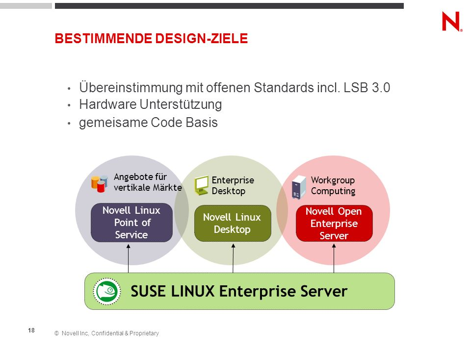 © Novell Inc, Confidential & Proprietary 18 BESTIMMENDE DESIGN-ZIELE Übereinstimmung mit offenen Standards incl. LSB 3.0 Hardware Unterstützung gemeis