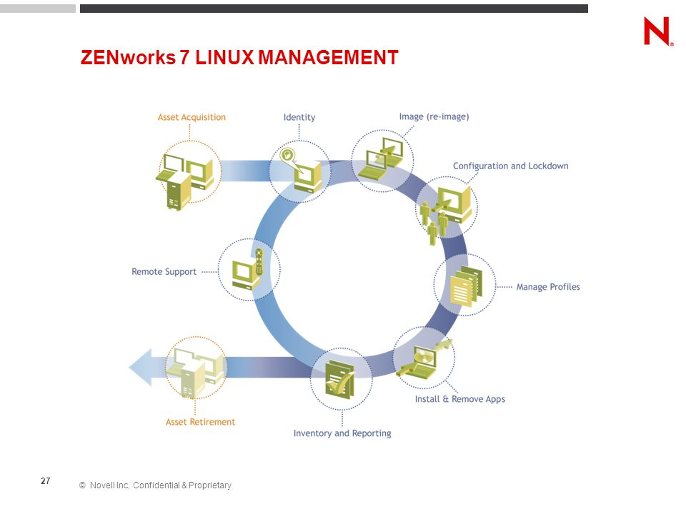 © Novell Inc, Confidential & Proprietary 27 ZENworks 7 LINUX MANAGEMENT