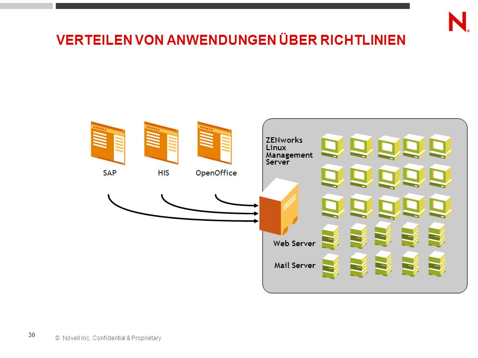 © Novell Inc, Confidential & Proprietary 30 ZENworks Linux Management Server SAP HISOpenOffice Web Server Mail Server VERTEILEN VON ANWENDUNGEN ÜBER R
