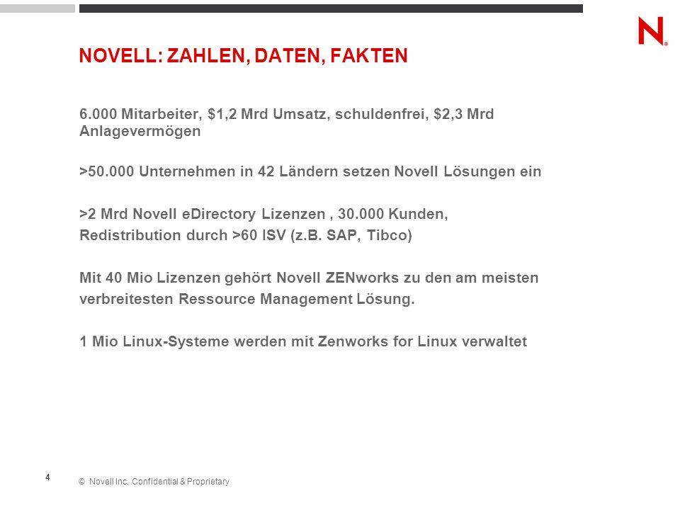 © Novell Inc, Confidential & Proprietary 4 6.000 Mitarbeiter, $1,2 Mrd Umsatz, schuldenfrei, $2,3 Mrd Anlagevermögen >50.000 Unternehmen in 42 Ländern
