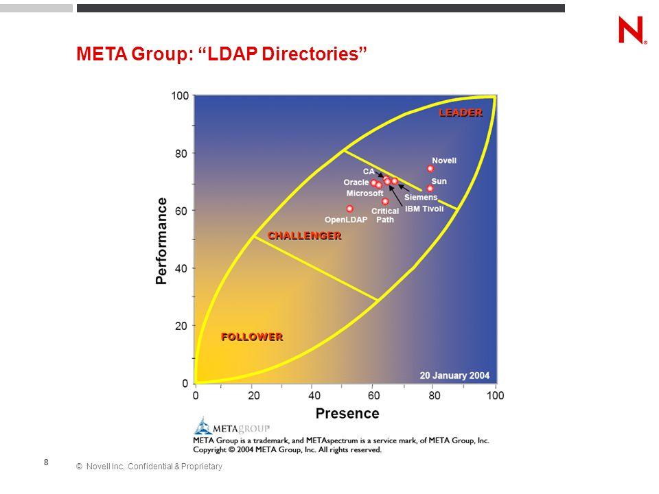 © Novell Inc, Confidential & Proprietary 8 META Group: LDAP Directories
