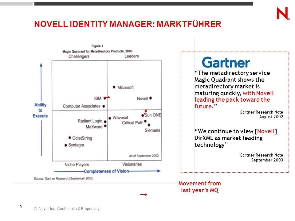 © Novell Inc, Confidential & Proprietary 30 ZENworks Linux Management Server SAP HISOpenOffice Web Server Mail Server VERTEILEN VON ANWENDUNGEN ÜBER RICHTLINIEN