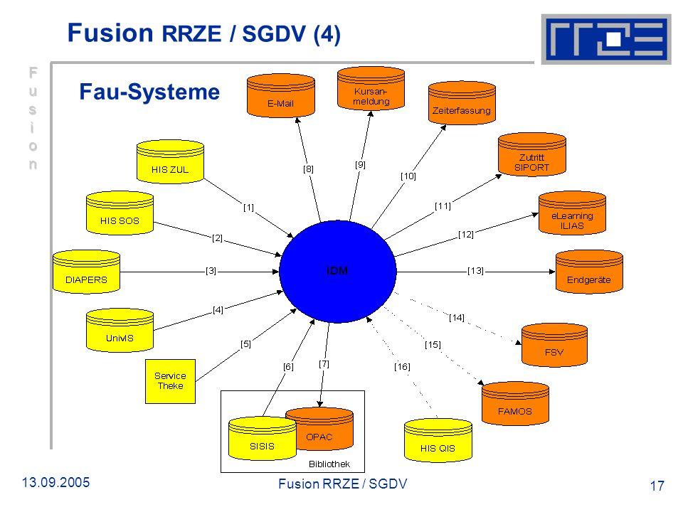 13.09.2005 Fusion RRZE / SGDV 17 Fusion RRZE / SGDV (4) Fau-Systeme FusionFusionFusionFusion