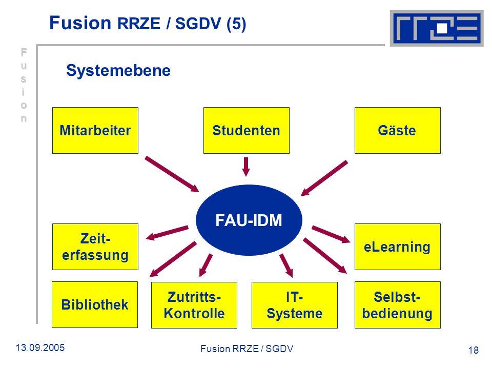 13.09.2005 Fusion RRZE / SGDV 18 Systemebene StudentenMitarbeiterGäste FAU-IDM Bibliothek Zutritts- Kontrolle IT- Systeme Selbst- bedienung eLearning