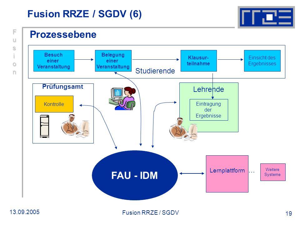 13.09.2005 Fusion RRZE / SGDV 19 Prozessebene Prüfungsamt Kontrolle Lehrende Eintragung der Ergebnisse Lernplattform Weitere Systeme... Studierende Be