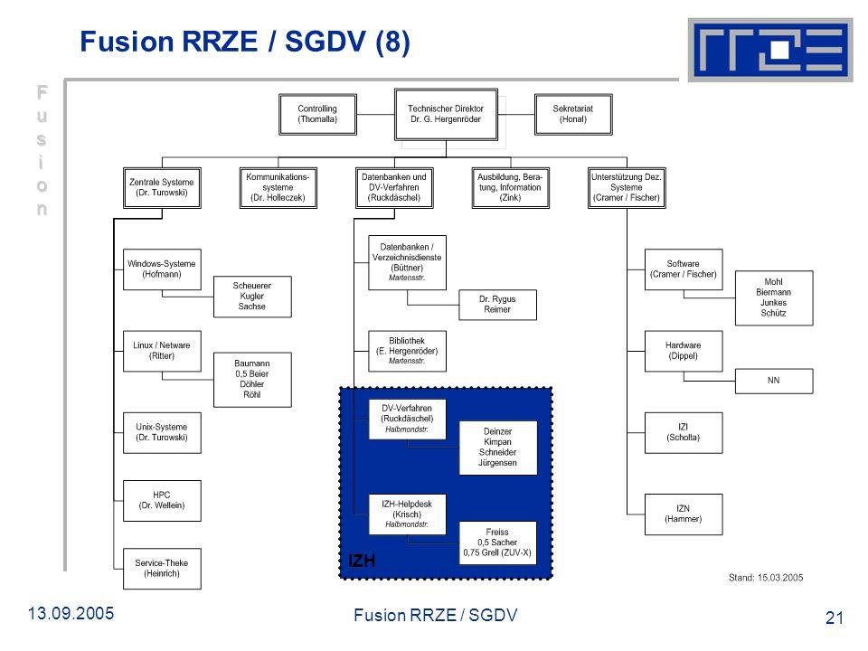 13.09.2005 Fusion RRZE / SGDV 21 IZH Fusion RRZE / SGDV (8) FusionFusionFusionFusion