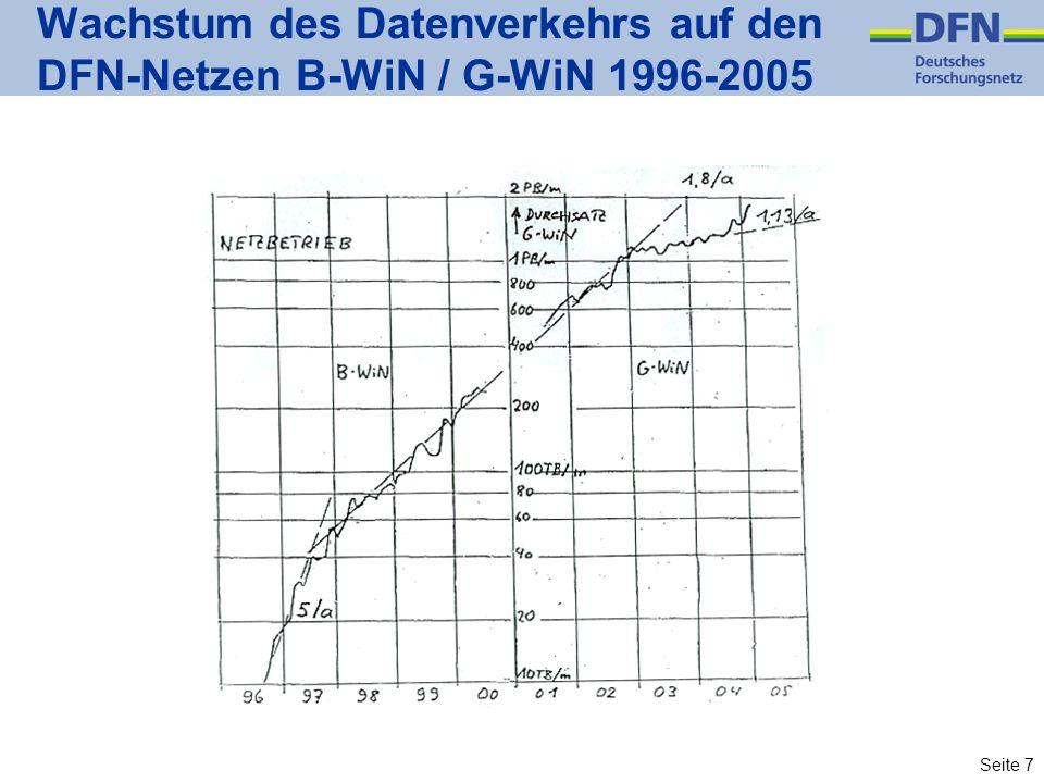 Seite 7 Wachstum des Datenverkehrs auf den DFN-Netzen B-WiN / G-WiN 1996-2005