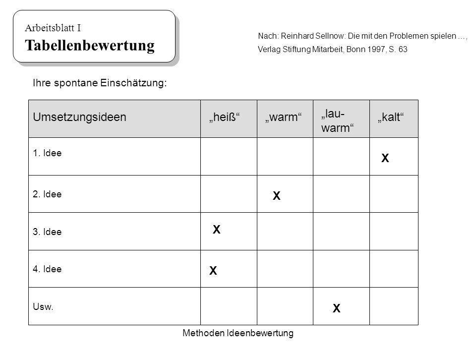 Methoden Ideenbewertung Arbeitsblatt I Tabellenbewertung Umsetzungsideenheißwarm lau- warm kalt 1. Idee 2. Idee 3. Idee 4. Idee Usw. X X X X X Ihre sp