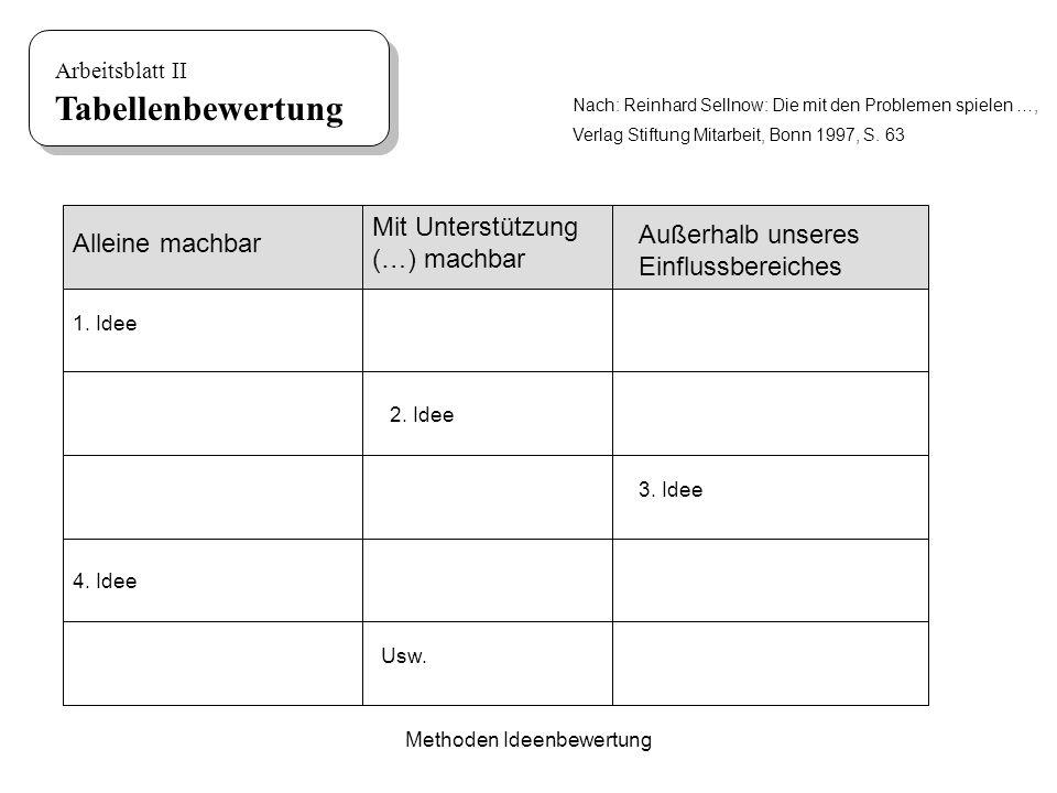 Methoden Ideenbewertung Arbeitsblatt II Tabellenbewertung Alleine machbar Mit Unterstützung (…) machbar Außerhalb unseres Einflussbereiches 1. Idee 2.