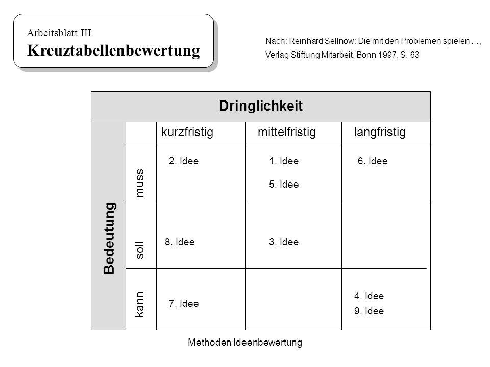 Methoden Ideenbewertung kurzfristigmittelfristiglangfristig Arbeitsblatt III Kreuztabellenbewertung 1. Idee 8. Idee3. Idee 4. Idee 2. Idee 5. Idee 6.