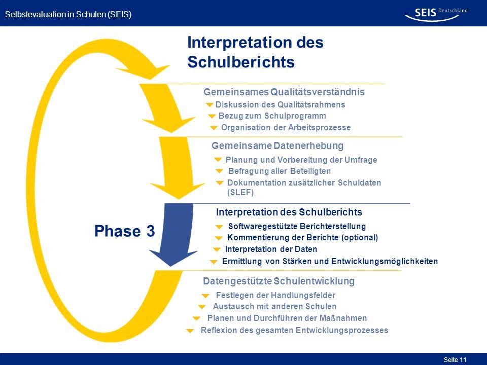 Selbstevaluation in Schulen (SEIS) Seite 11 Interpretation des Schulberichts Organisation der Arbeitsprozesse Bezug zum Schulprogramm Diskussion des Q