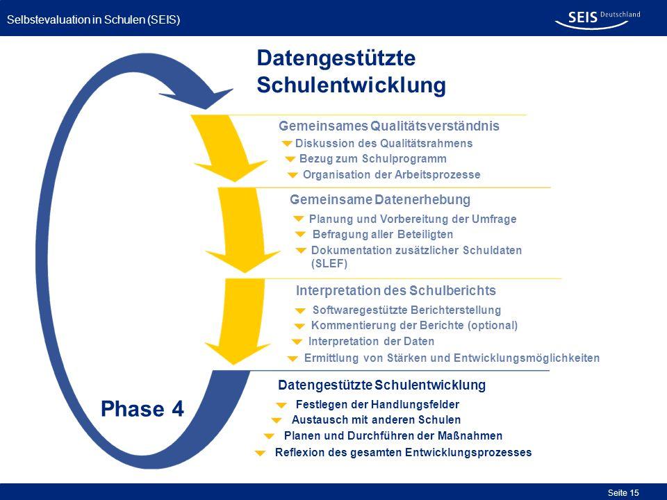 Selbstevaluation in Schulen (SEIS) Seite 15 Organisation der Arbeitsprozesse Bezug zum Schulprogramm Diskussion des Qualitätsrahmens Gemeinsames Quali