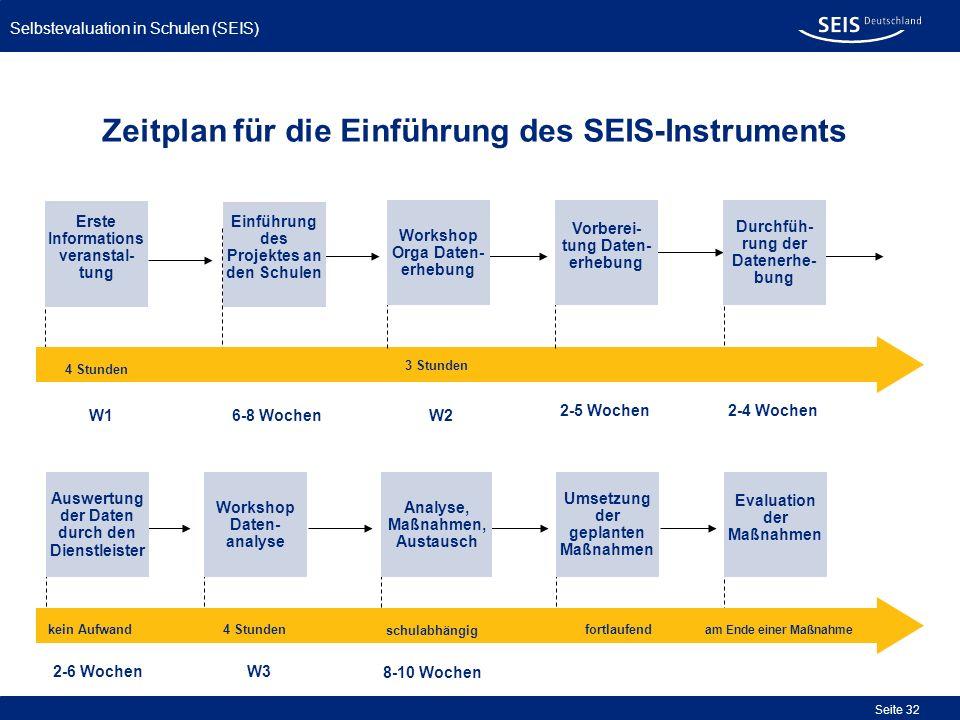 Selbstevaluation in Schulen (SEIS) Seite 32 Zeitplan für die Einführung des SEIS-Instruments Durchfüh- rung der Datenerhe- bung Workshop Daten- analys