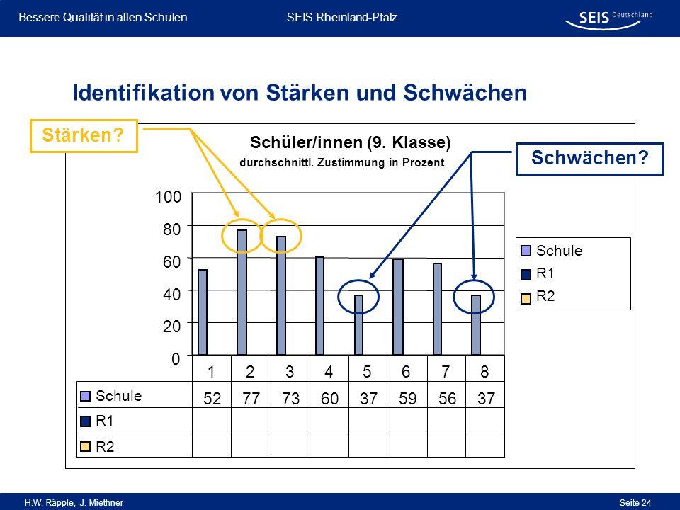 Bessere Qualität in allen Schulen Bessere Qualität in allen Schulen SEIS Rheinland-Pfalz H.W. Räpple, J. Miethner Seite 24 Identifikation von Stärken