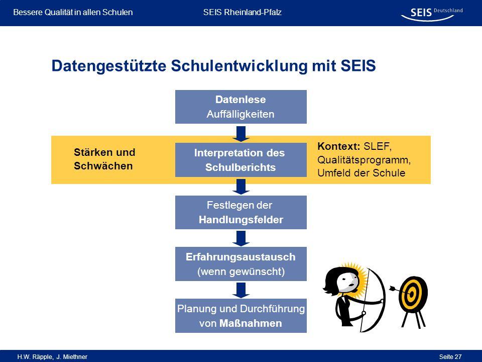 Bessere Qualität in allen Schulen Bessere Qualität in allen Schulen SEIS Rheinland-Pfalz H.W. Räpple, J. Miethner Seite 27 Datengestützte Schulentwick
