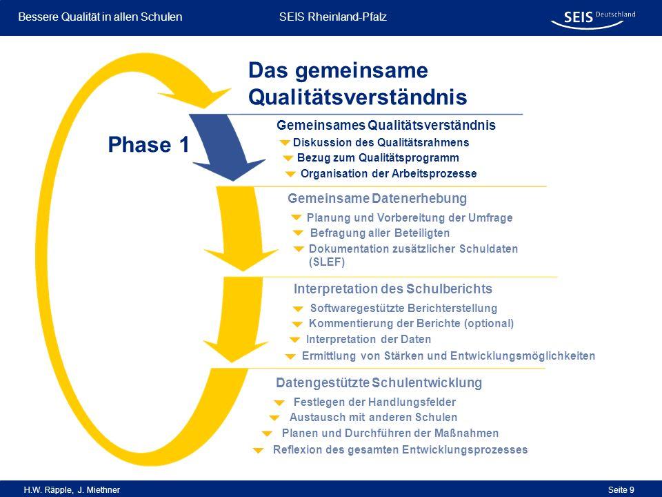 Bessere Qualität in allen Schulen Bessere Qualität in allen Schulen SEIS Rheinland-Pfalz H.W. Räpple, J. Miethner Seite 9 Organisation der Arbeitsproz