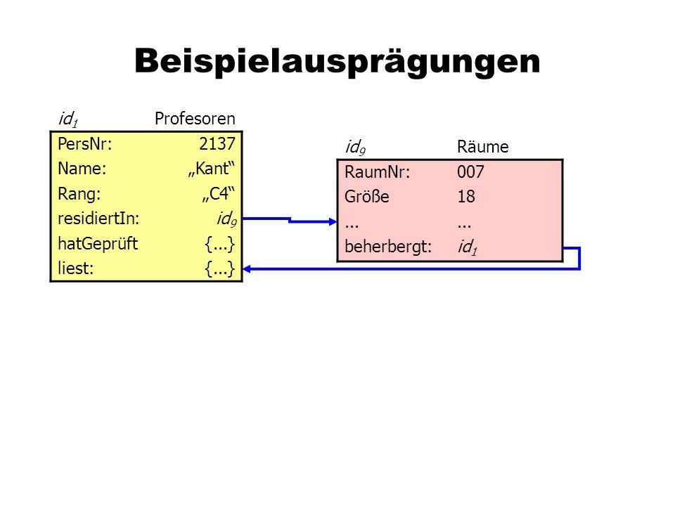 Beispielausprägungen id 1 Profesoren PersNr:2137 Name:Kant Rang:C4 residiertIn:id 9 hatGeprüft{...} liest:{...} id 9 Räume RaumNr:007 Größe18...