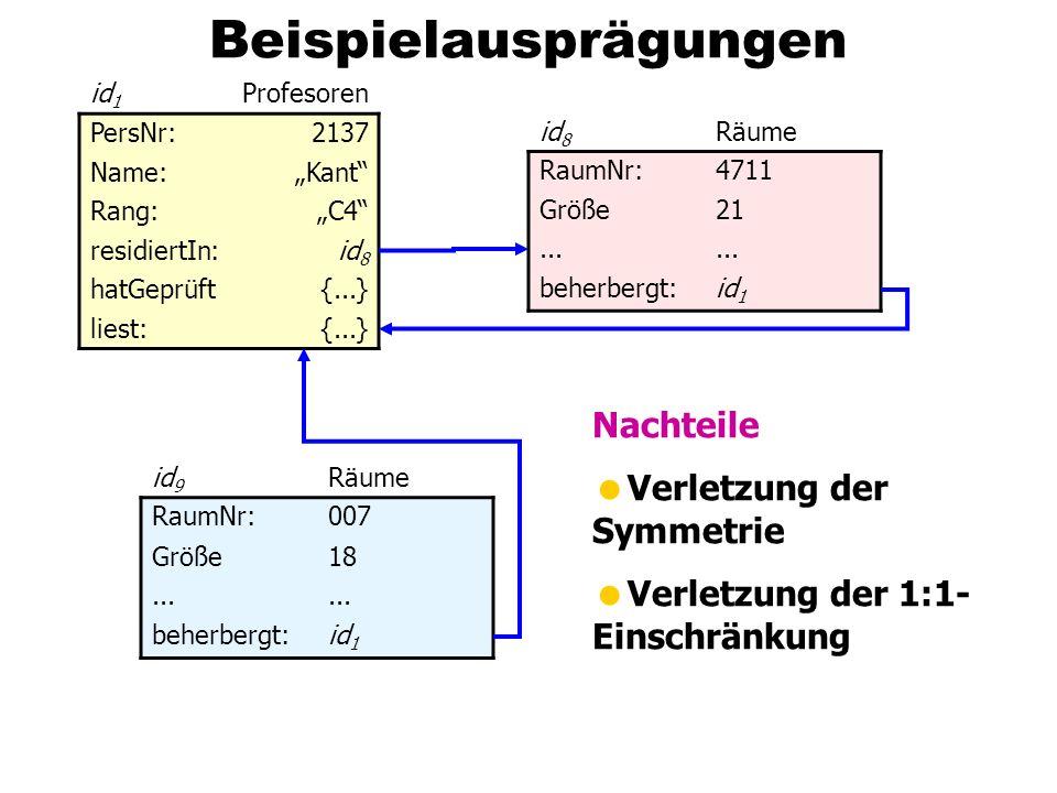 Beispielausprägungen id 1 Profesoren PersNr:2137 Name:Kant Rang:C4 residiertIn:id 8 hatGeprüft{...} liest:{...} id 8 Räume RaumNr:4711 Größe21...