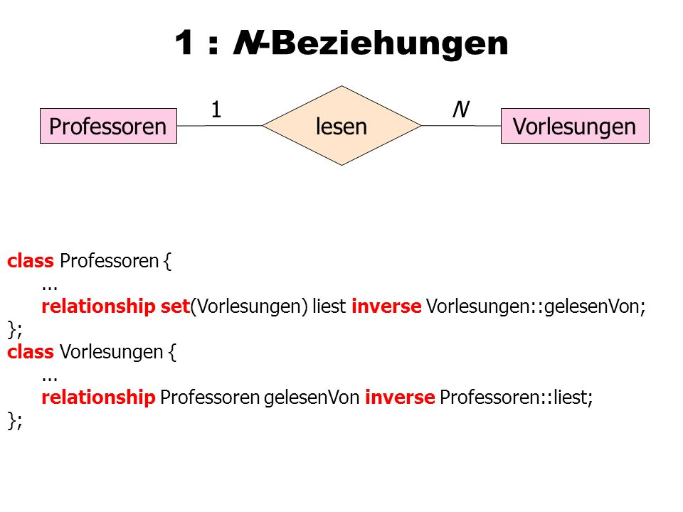 1 : N-Beziehungen ProfessorenVorlesungen lesen 1N class Professoren {...