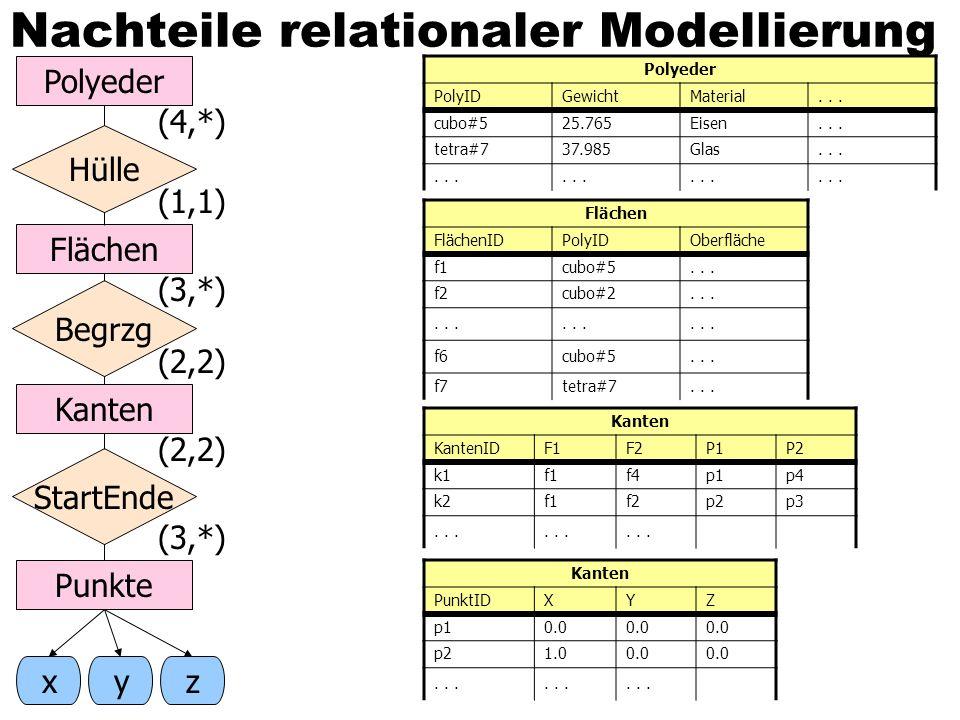 Nachteile relationaler Modellierung StartEnde Hülle Begrzg Polyeder Flächen Kanten Punkte xyz (4,*) (1,1) (3,*) (2,2) (3,*) Polyeder PolyIDGewichtMaterial...