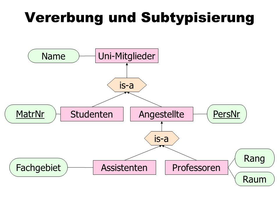 Vererbung und Subtypisierung ProfessorenAssistenten AngestellteStudenten Uni-Mitglieder Name Fachgebiet PersNr Rang Raum is-a MatrNr
