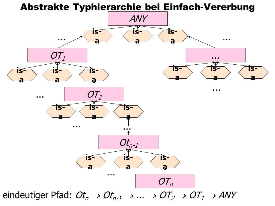 Abstrakte Typhierarchie bei Einfach-Vererbung ANY OT 1 OT 2...