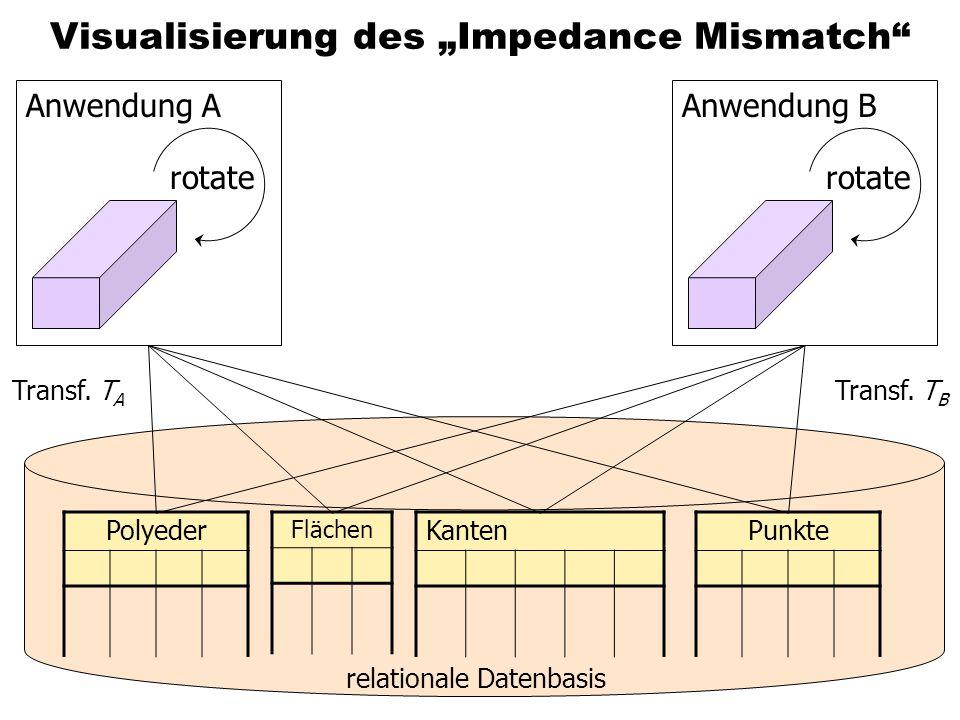 Visualisierung des Impedance Mismatch rotate Anwendung BAnwendung A relationale Datenbasis Transf.