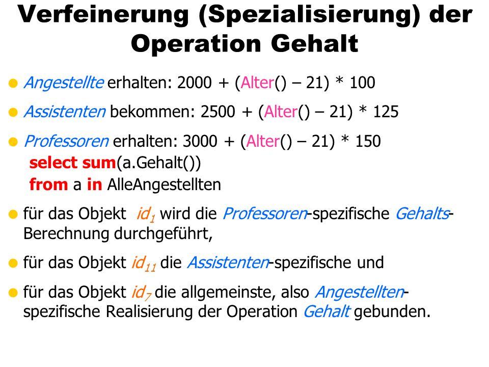 Verfeinerung (Spezialisierung) der Operation Gehalt Angestellte erhalten: 2000 + (Alter() – 21) * 100 Assistenten bekommen: 2500 + (Alter() – 21) * 125 Professoren erhalten: 3000 + (Alter() – 21) * 150 select sum(a.Gehalt()) from a in AlleAngestellten für das Objekt id 1 wird die Professoren-spezifische Gehalts- Berechnung durchgeführt, für das Objekt id 11 die Assistenten-spezifische und für das Objekt id 7 die allgemeinste, also Angestellten- spezifische Realisierung der Operation Gehalt gebunden.