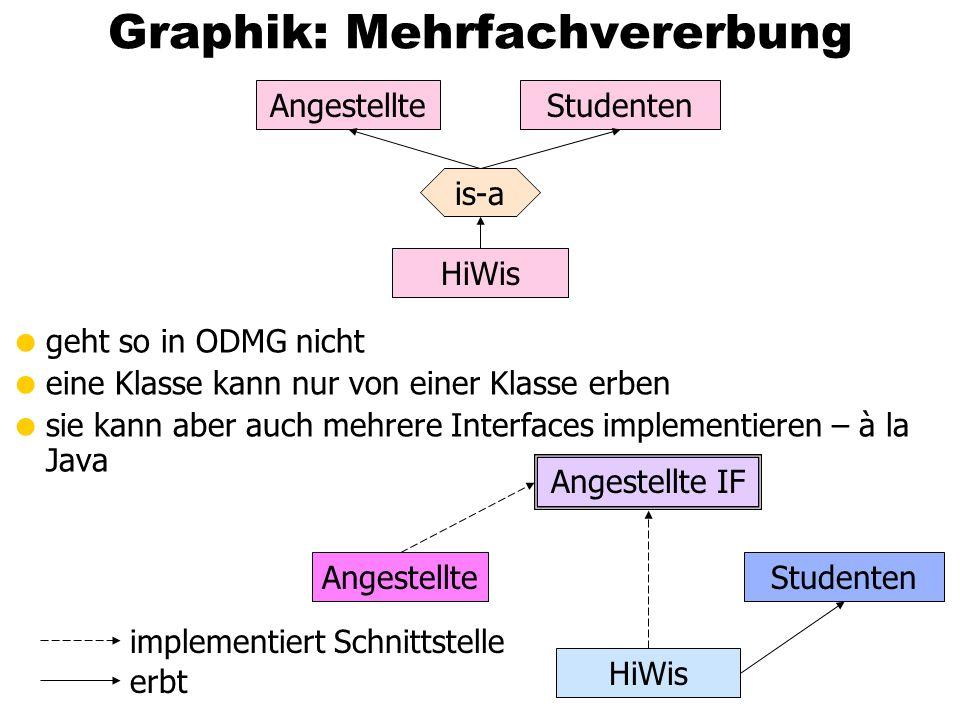 Graphik: Mehrfachvererbung geht so in ODMG nicht eine Klasse kann nur von einer Klasse erben sie kann aber auch mehrere Interfaces implementieren – à la Java HiWis is-a StudentenAngestellte Studenten HiWis Angestellte IF implementiert Schnittstelle erbt