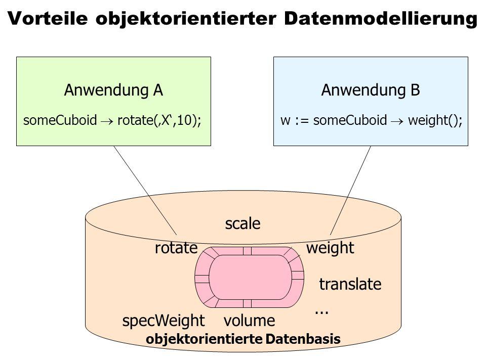 Vorteile objektorientierter Datenmodellierung Anwendung A someCuboid rotate(X,10); Anwendung B w := someCuboid weight(); volumespecWeight rotate scale translate weight...
