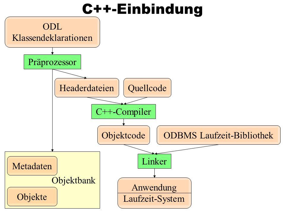 ODL Klassendeklarationen C++-Einbindung ODBMS Laufzeit-Bibliothek Präprozessor C++-Compiler HeaderdateienObjektcodeQuellcodeAnwendung Laufzeit-System Linker MetadatenObjekte Objektbank