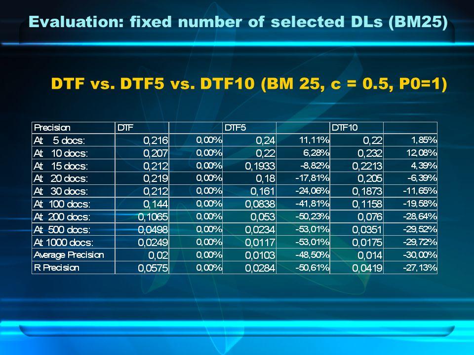 DTF vs. DTF5 vs. DTF10 (BM 25, c = 0.5, P0=1)