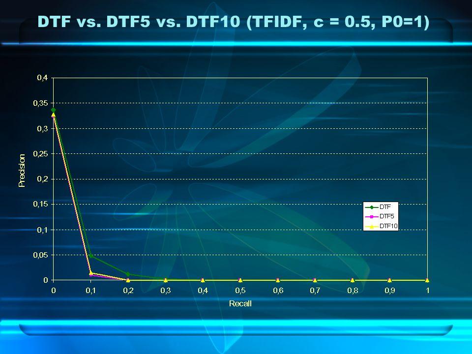 DTF vs. DTF5 vs. DTF10 (TFIDF, c = 0.5, P0=1)