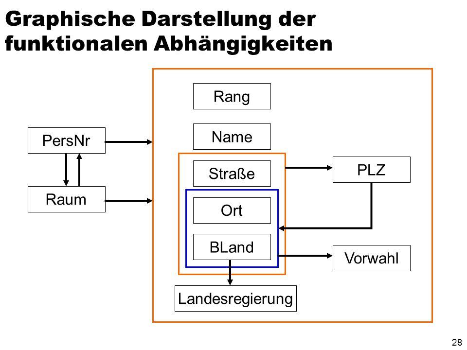 27 Einfügen zweier Tupel, die die FD Ort,Bland,Straße PLZ verletzen PLZverzeichnis OrtBLandStraßePLZ FrankfurtHessenGoethestraße60313 FrankfurtHessenG