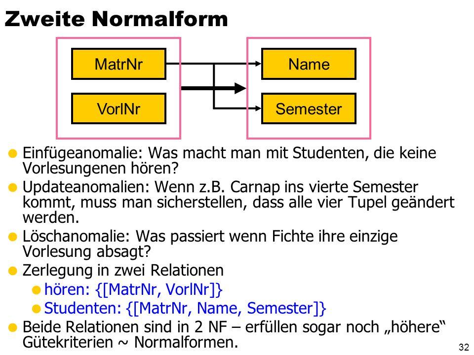 31 Zweite Normalform Eine Relation R mit zugehörigen FDs F R ist in zweiter Normalform, falls jedes Nichtschlüssel-Attribut A R voll funktional abhäng