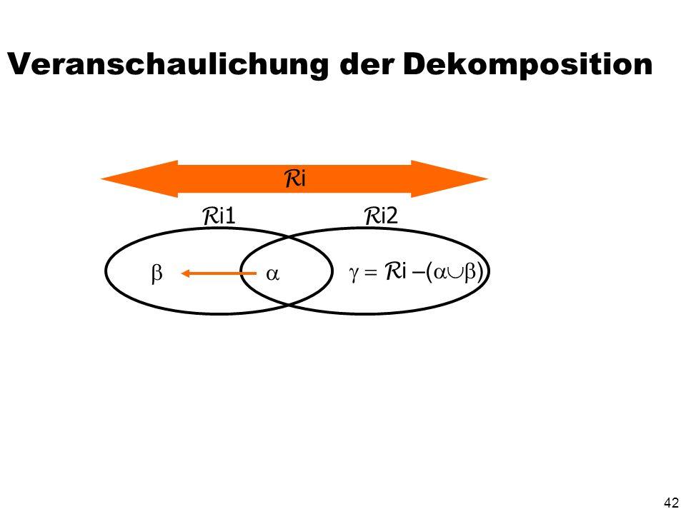 41 Dekompositions-Algorithmus Starte mit Z = { R } Solange es noch ein Relationenschema R i in Z gibt, das nicht in BCNF ist, mache folgendes: Es gibt