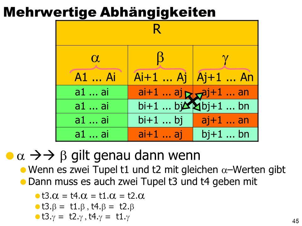 44 Dekomposition des PLZverzeichnis in BCNF-Relationen PLZverzeichnis: {[Straße, Ort, Bland, PLZ]} Funktionale Abhängigkeiten: {PLZ} {Ort, BLand} {Str