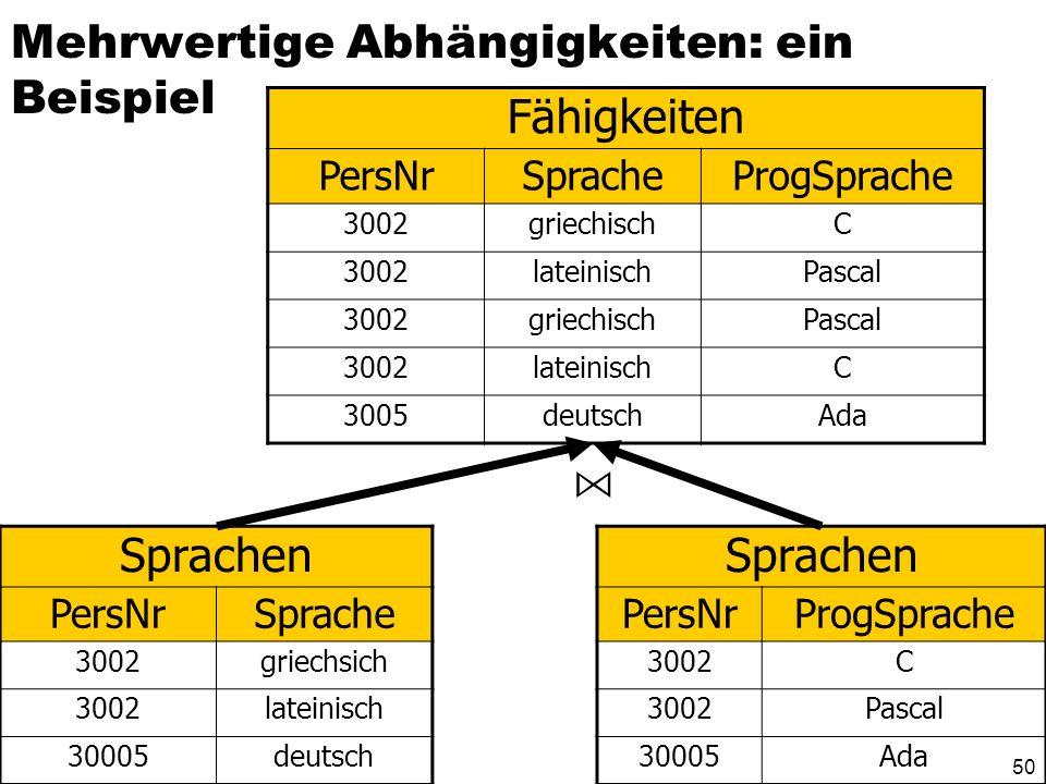 49 Mehrwertige Abhängigkeiten: ein Beispiel Fähigkeiten PersNrSpracheProgSprache 3002griechischC 3002lateinischPascal 3002griechischPascal 3002lateini