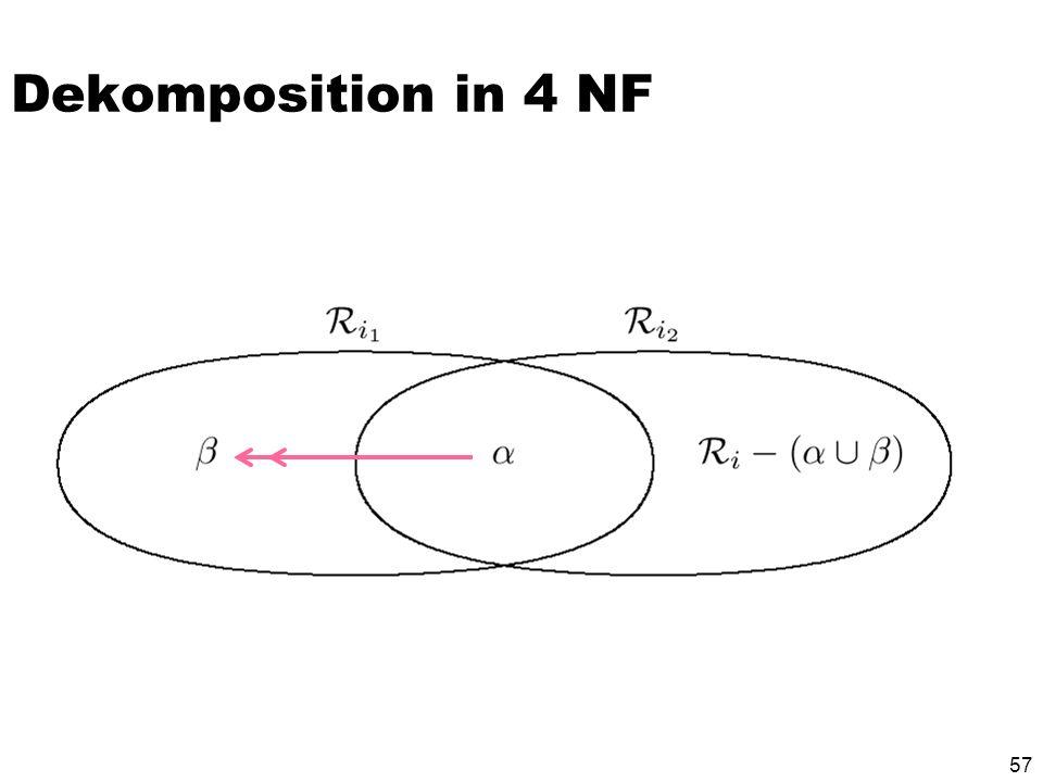 56 Dekomposition in 4 NF Starte mit der Menge Z := { R } Solange es noch ein Relationenschema R i in Z gibt, das nicht in 4NF ist, mache folgendes: Es