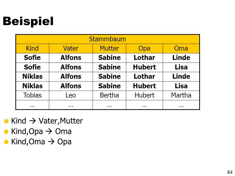63 Weitere Übung: Familie Familie: {[Opa, Oma, Vater, Mutter, Kind]} Annahme: [Theo, Martha, Herbert, Maria, Else] bedeutet Theo und Martha sind Elter